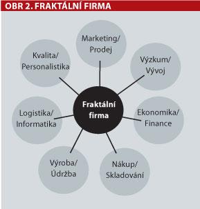 Fraktální firma