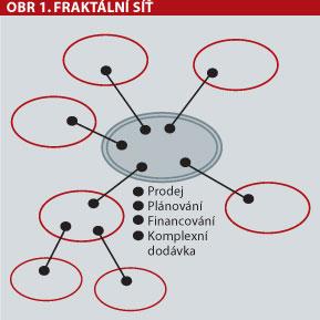 Fraktální síť
