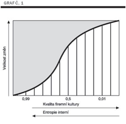 Spirála znalostí - Management znalostí