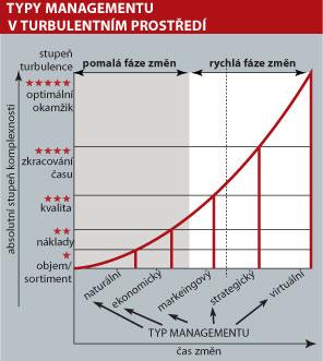 Typy managementu v turbulentním prostředí